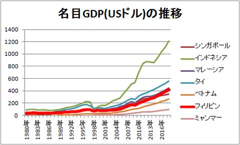 名目GDP(USドル)の推移