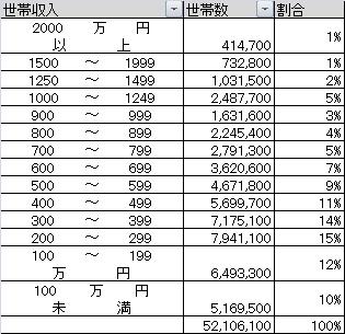 日本世帯別収入