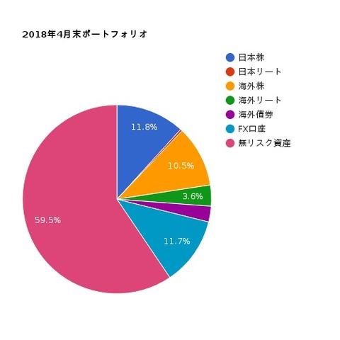 4月グラフ