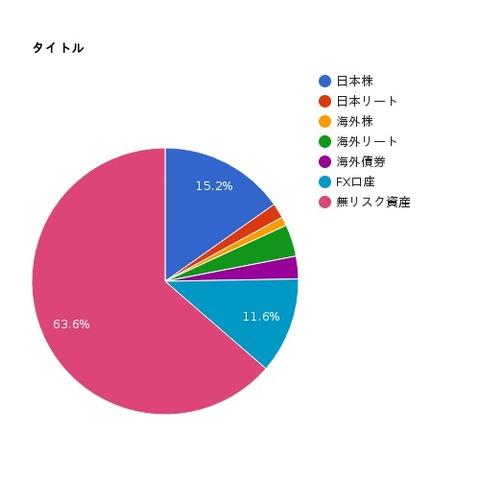 3月グラフ