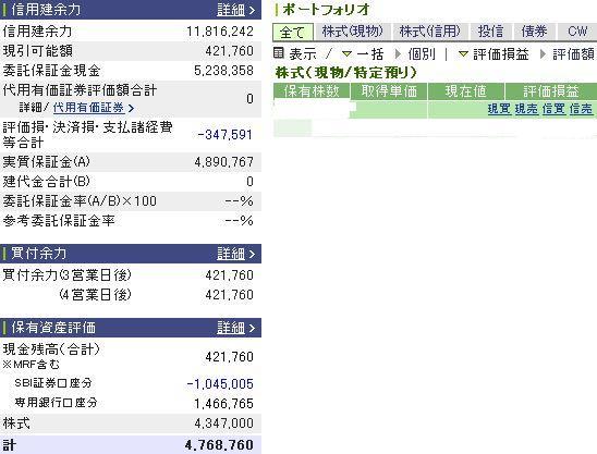 3月12日の資産状況