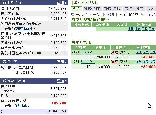 2月19日の資産状況