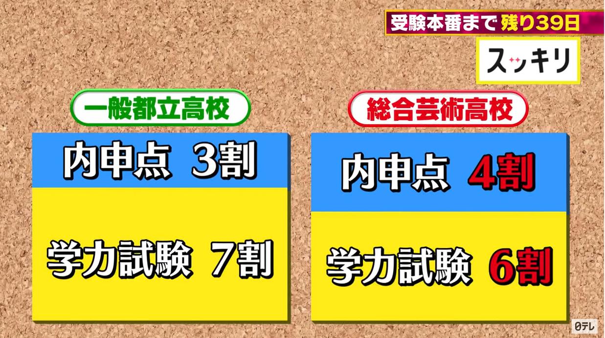 高校 受験 レイラ 池田