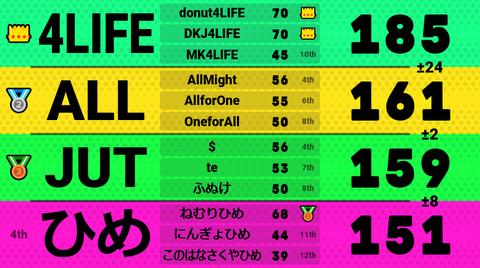 (20180825-3) 第4回トリプルス杯 3回戦2組