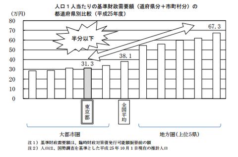 基準財政需要額(都道府県比較)