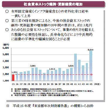 東京都社会資本ストック整備