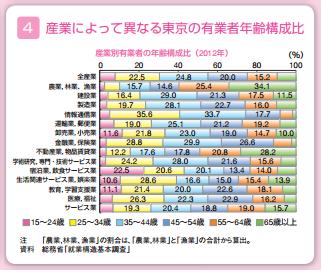 東京の有業者年齢構成比