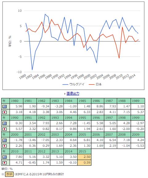 ウルグアイ経済成長率