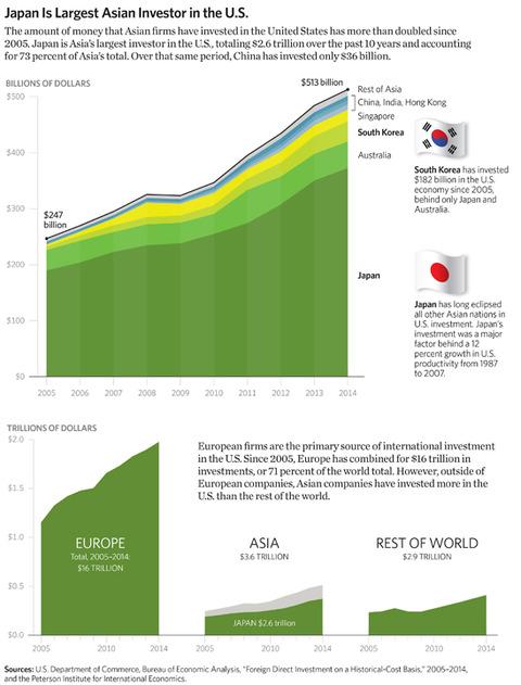 SR-asia-update-2015-04-invest-US_548