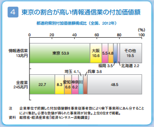東京の情報通信業の付加価値額