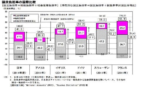 国民負担率(平成26年度)
