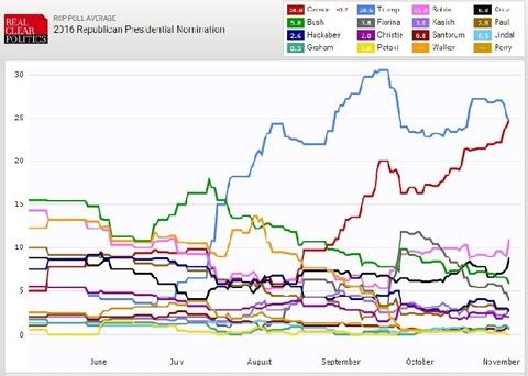 大統領選挙推移