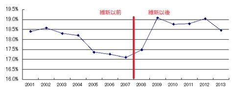 大阪公的支出
