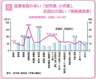 東京の就業者数