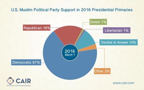 USMuslimPoliticalPartySupportin2016PresidentialPrimaries