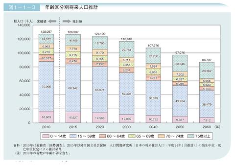 日本の将来人口の推計