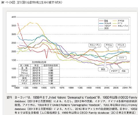 各国の出生率