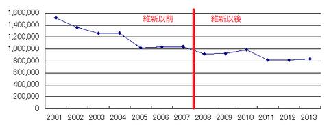 大阪公的固定資本形成
