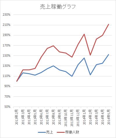 売上稼働グラフ