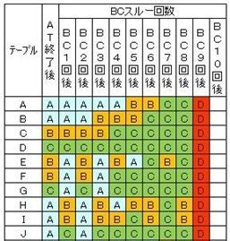 モード移行A~J
