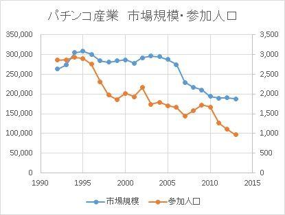 市場規模・参加人口