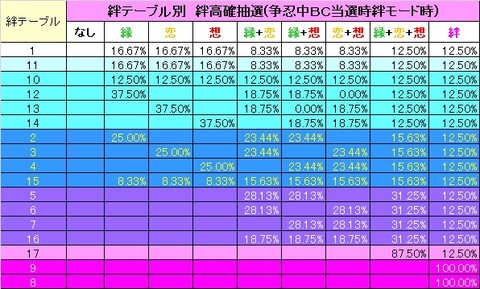 絆高確抽選2(争忍中BC当選絆モード時)