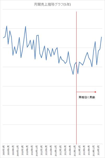 5年グラフ