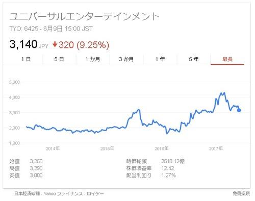 ユニバ株価3