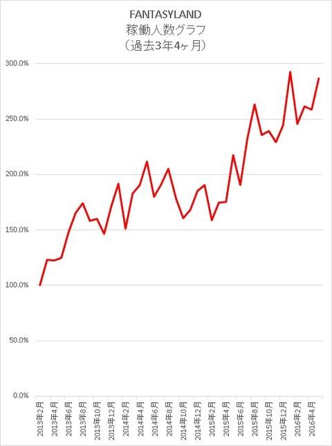 稼働人数グラフ(過去3年4ヶ月)