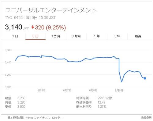ユニバ株価