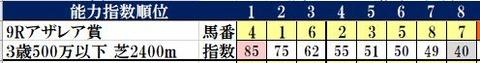 4.4 阪神9R コンピ指数