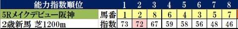6.27 阪神新馬コンピ指数