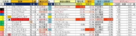 3.29 阪神4R 障害未勝利・予想