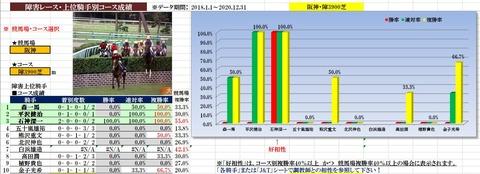 3.13 阪神スプリングジャンプデータ1