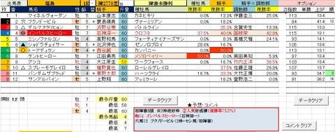 22 福島1R 障害未勝利・予想