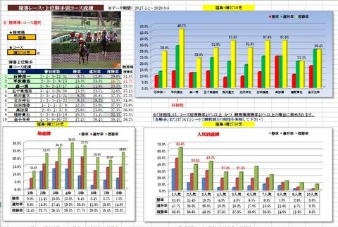 11.7 福島5R 障害2750mデータ