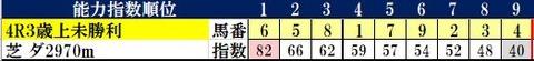 9.29 阪神4R コンピ指数