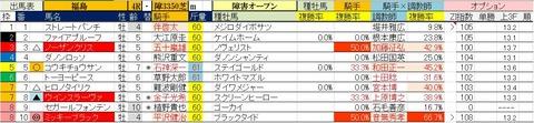11.7 福島4R 障害オープン・予想