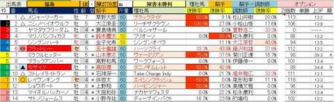7.18 福島1R 障害未勝利・予想