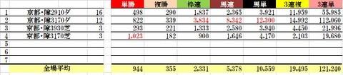 7 京都4R 障害未勝利 データ3