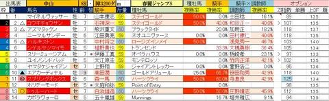 2.29 中山8R 春麗ジャンプS・予想
