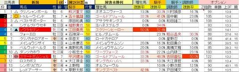 10.20 新潟4R 障害未勝利・予想