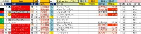 5.15 中京8R 京都ハイジャンプ・予想