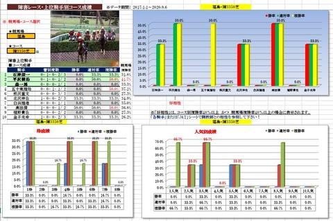 11.7 福島4R 障害3350mデータ