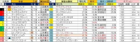 1.27 中京5R 障害未勝利・予想