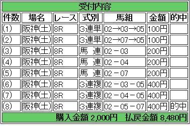 16 阪神8R 的中馬券