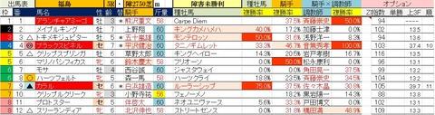 10.31 福島5R 障害未勝利・予想