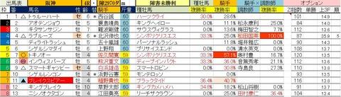 3.24 阪神4R 障害未勝利・予想