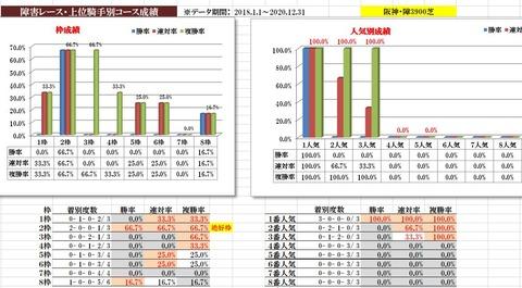 3.13 阪神スプリングジャンプデータ2