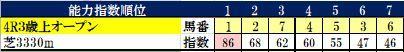 7.14 中京4R コンピ指数